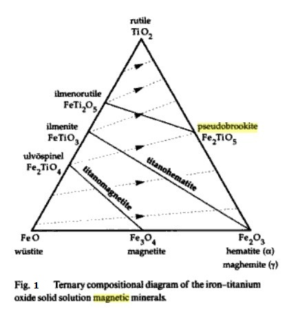 Ternary Phase Diagram on ag wiring diagram